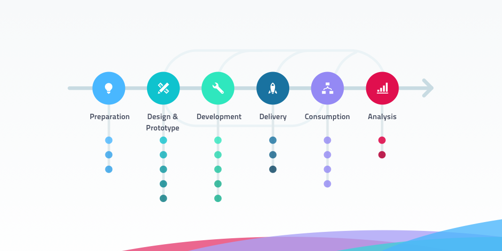 Architecture Design Workflow scaling your api design workflow—apiary blog